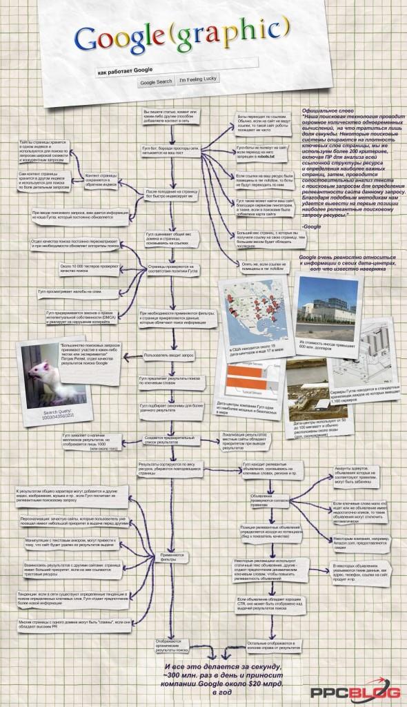 схема работы поисковой системы Google