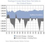 startups-employment